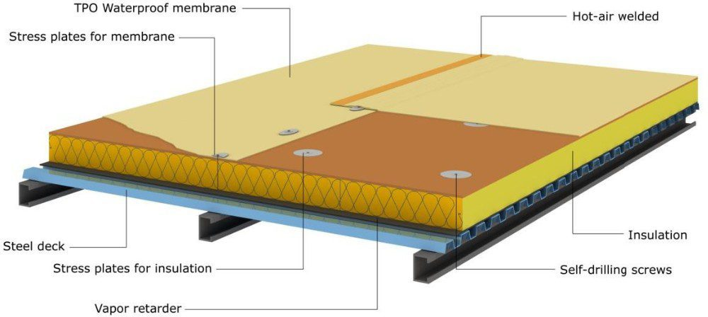 Thermoplastic Membrane Roofing